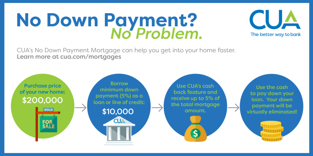 Low Down Payment Mortgage Programs & Companies